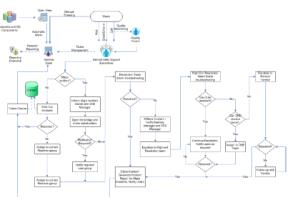 data flow diagram for hris riordan visio Sweden - sverige the kingdom of sweden - konungariket sverige.